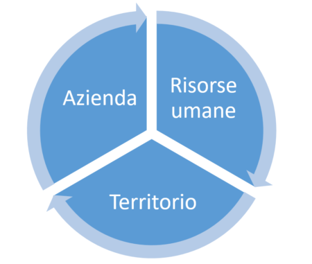 schema circolare